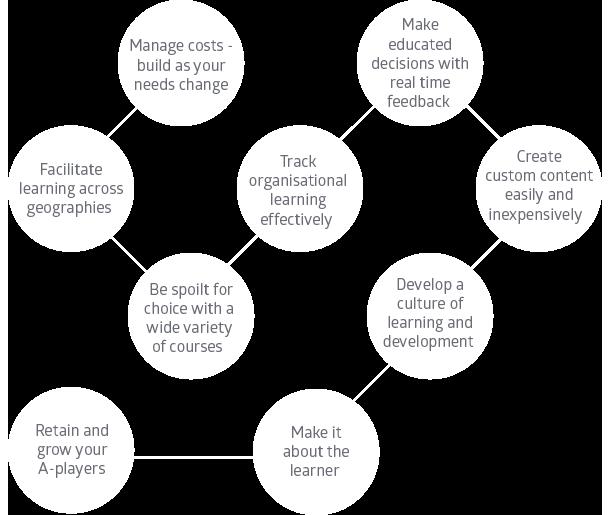 Digital Learning benefits-4
